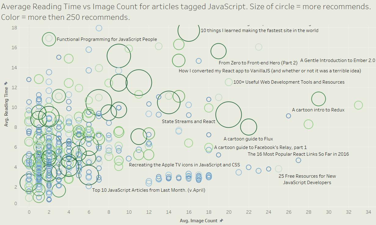 TOP 200 JavaScript articles on medium (until Jan 2017) - By