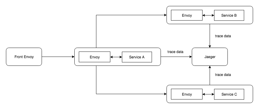 /distributed-tracing-with-envoy-service-mesh-jaeger-c365b6191592 feature image