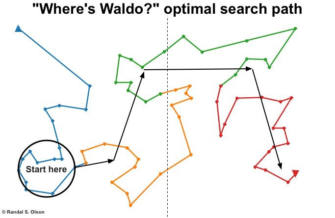 Where's Waldo : Terminator Edition - By