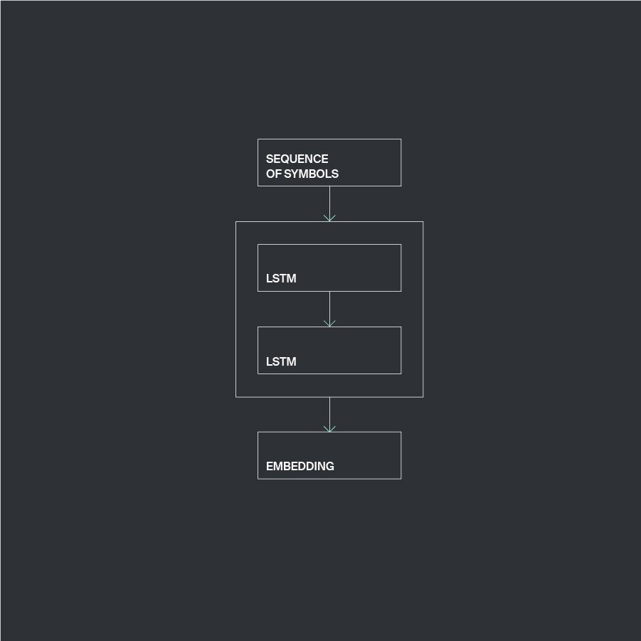 Chars2vec: character-based language model for handling real