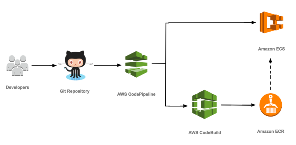 How to continuously deploy your Laravel application on AWS - By