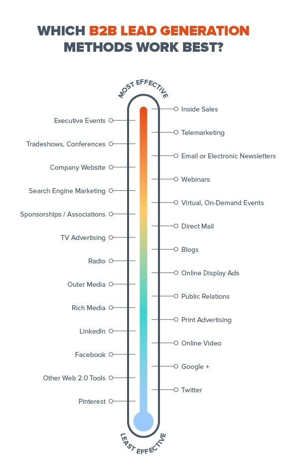 12 B2B Marketing Techniques for Lead Generation - By Aashish
