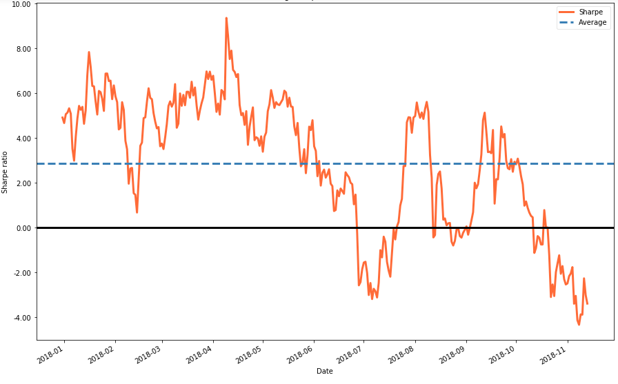 Adaptive trend following trading strategy based on Renko - By