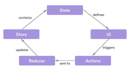 Thinking in Redux (when all you've known is MVC) - By