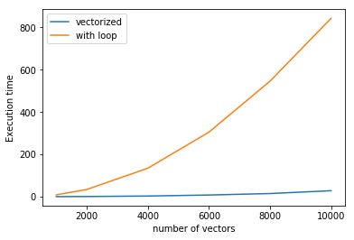 Speeding up your code (2): vectorizing the loops with Numpy - By