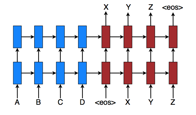 Implementing a Sequence-to-Sequence Model - By Packt_Pub