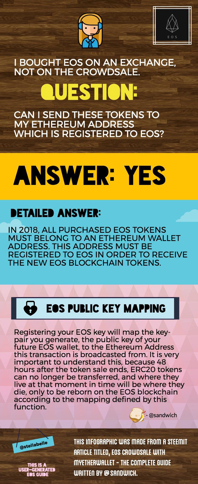 /can-i-send-my-eos-i-bought-on-an-exchange-to-my-ethereum-address-which-is-registered-to-eos-c001e287a0e0 feature image