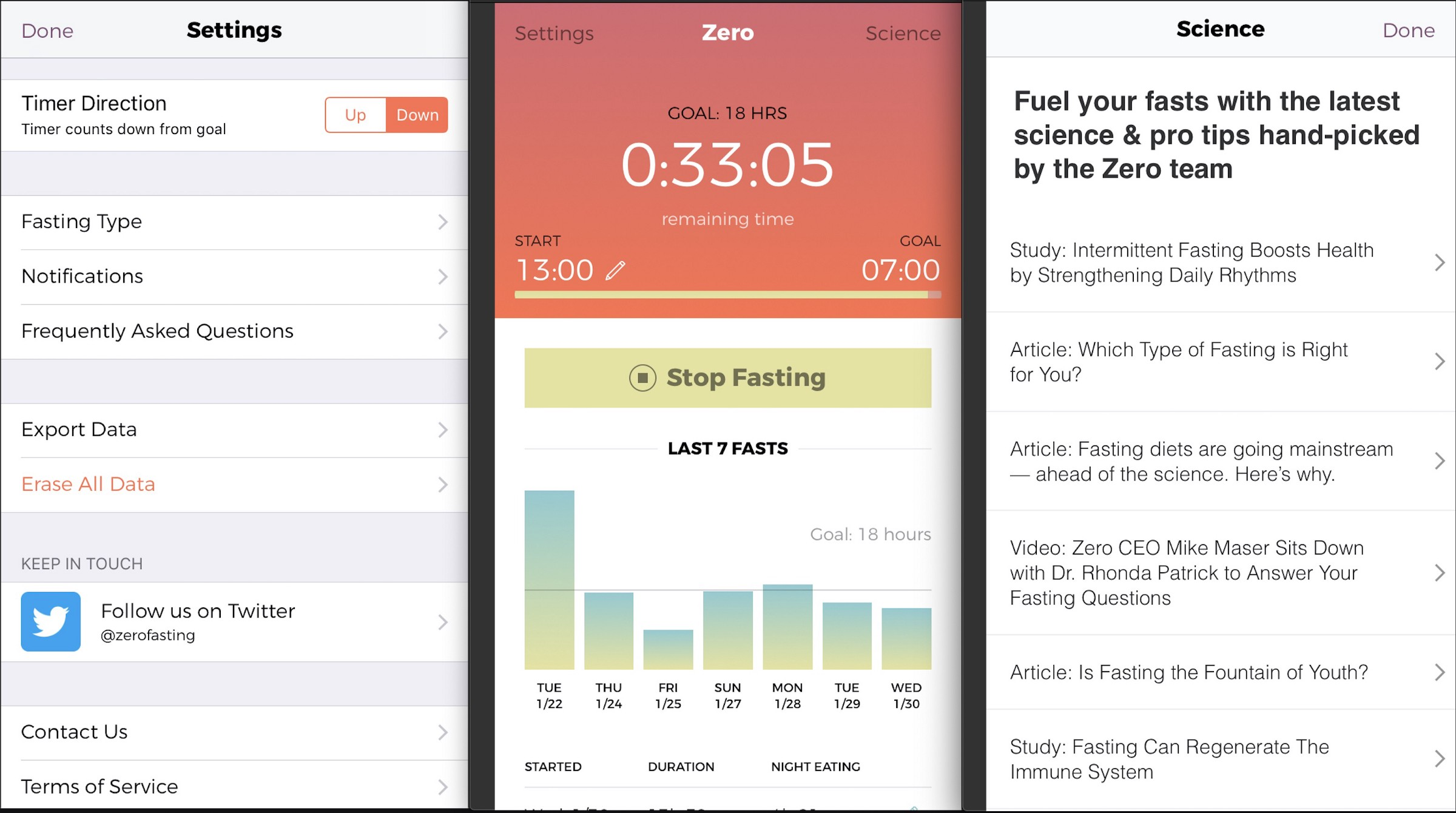 How Zero Wins: Product Analysis of the Fasting Tracker - By