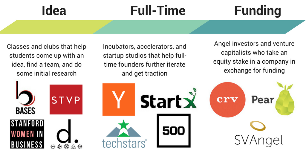 How to start a startup incubator (from the founders of