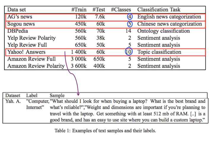 The Unreasonable Ineffectiveness of Deep Learning in NLU - By