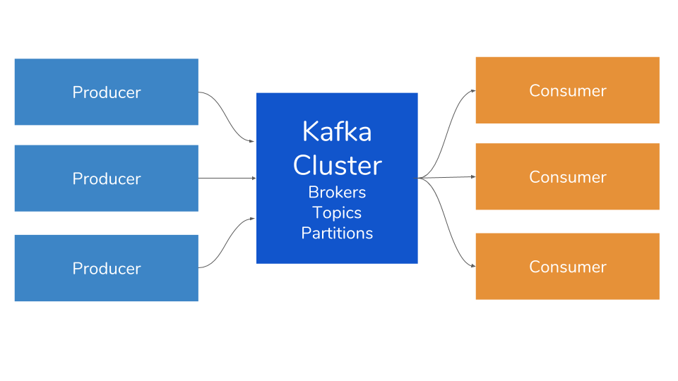 Supercharging Kafka — Enable Realtime Web Streaming by