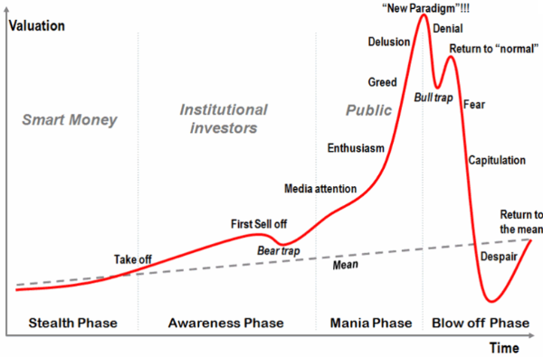 How $Crypto Market Behaves, It's a Damn Cycle  - By