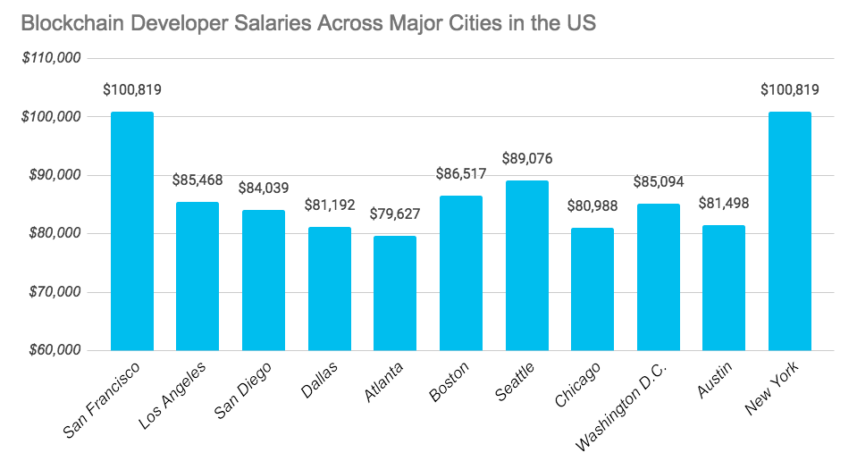 How Much Does It Cost to Hire a Blockchain Developer in 2018? Salary