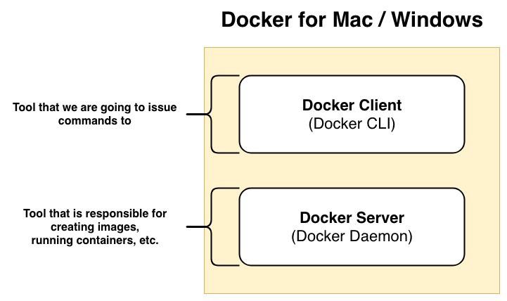 Docker In A Nutshell - By Demiro Massessi