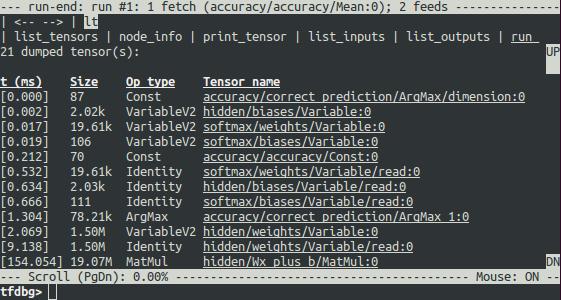 Tensorflow Vs Keras? — Comparison by building a model for