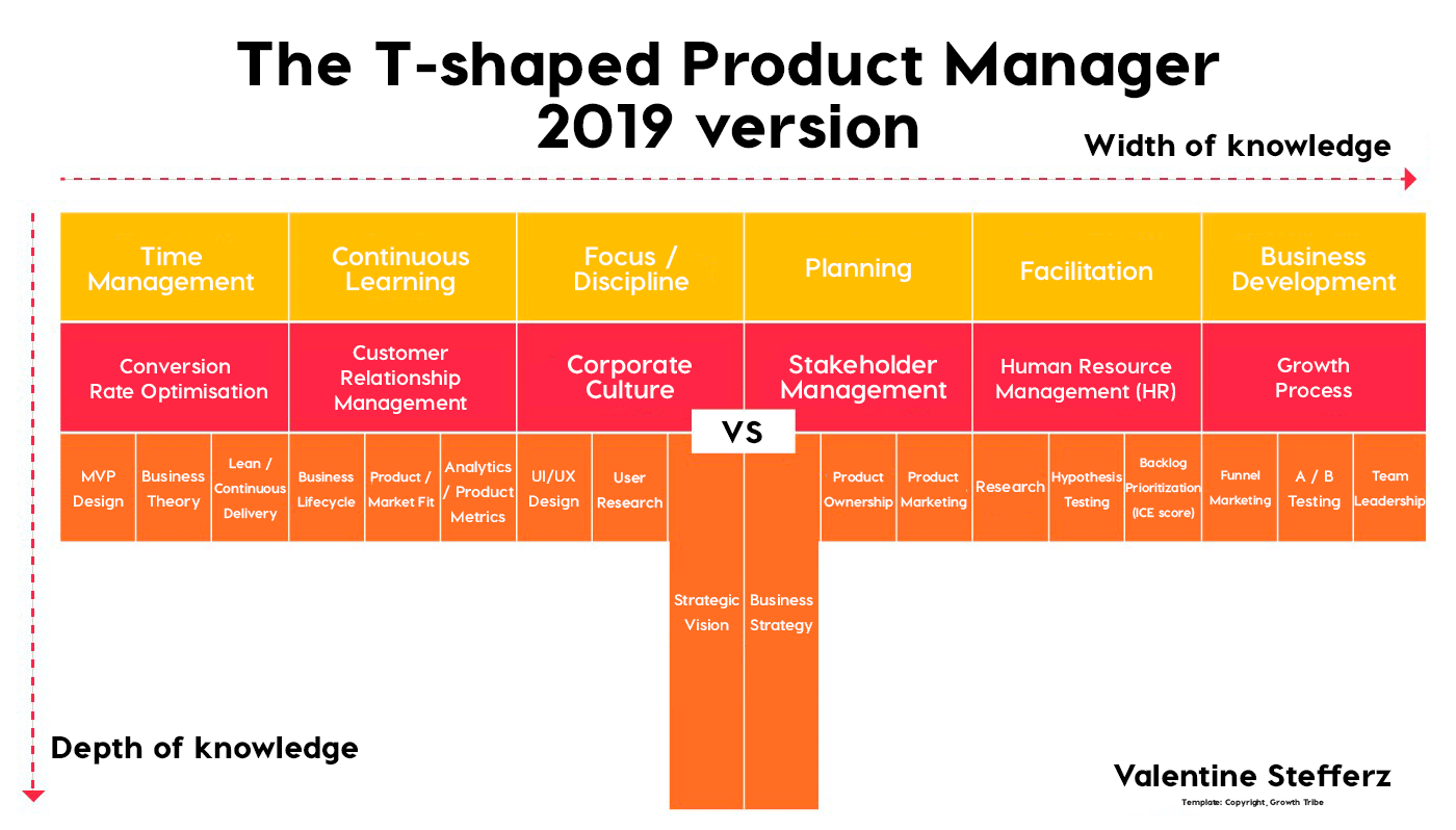 /the-t-shaped-product-manager-2019-part-1-core-competencies-c1c65456c4d9 feature image