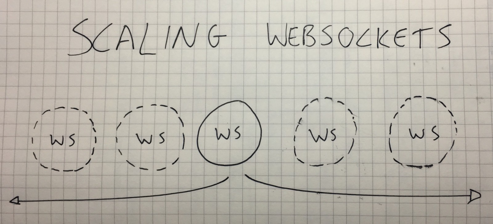 How to Scale WebSockets - By