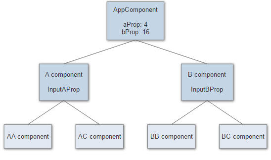 /everything-you-need-to-know-about-change-detection-in-angular-8006c51d206f feature image