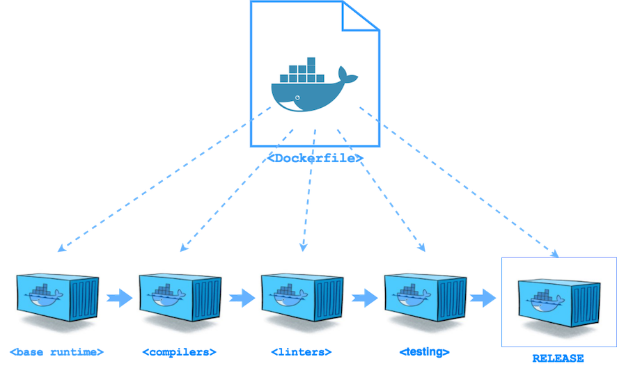 Create lean Node js image with Docker multi-stage build - By