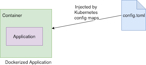 Mount file to Kubernetes Pod Without Deleting the Existing File - By