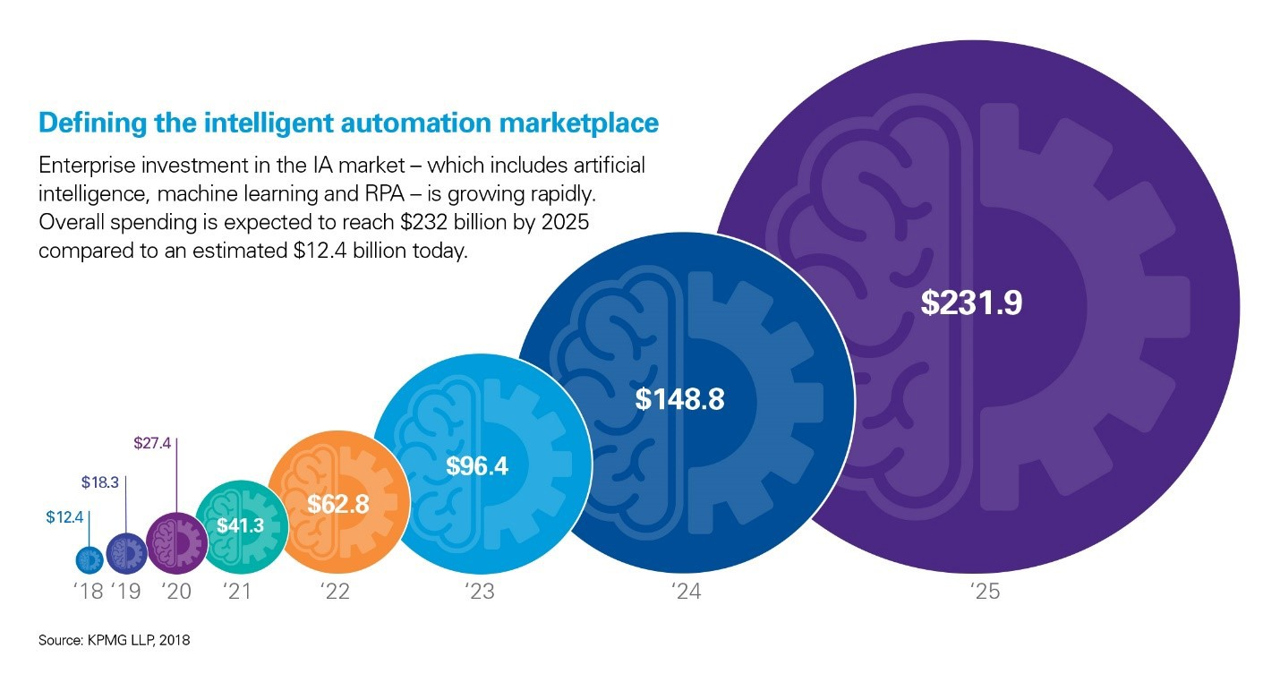 The Intelligent Automation Journey - By Soumitra Bandyopadhyay