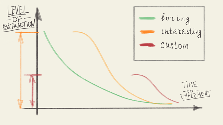 Easily Impossible: One approach to designing a great API - By