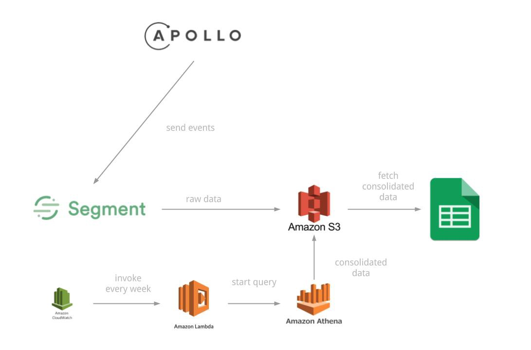 Build performance reports for your Apollo React Components