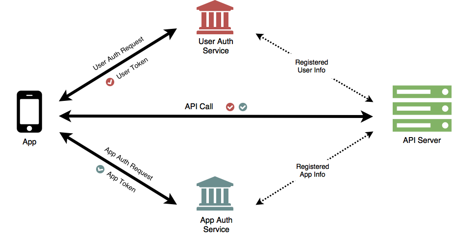 API Protection Requires Both User and App Authentication