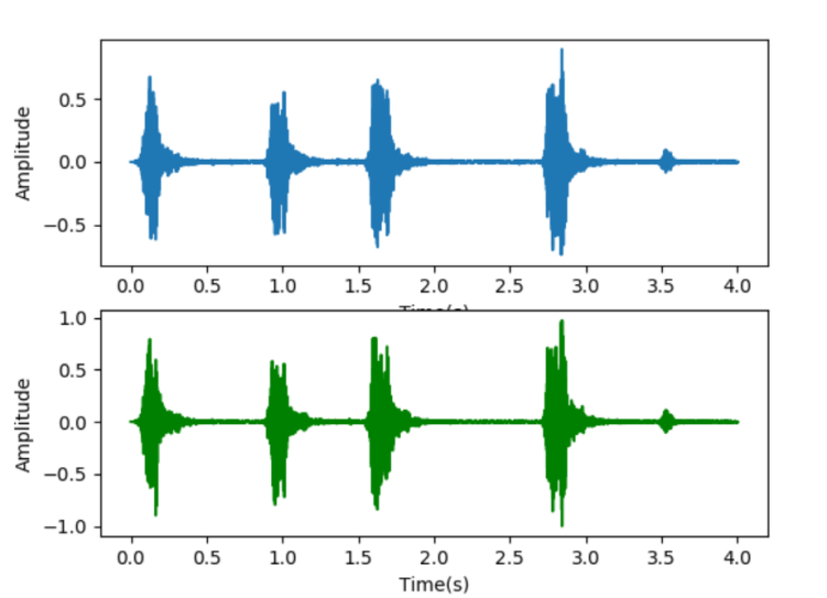 "Hello,"" from the Mobile Side: TensorFlow Lite in Speaker Recognition"