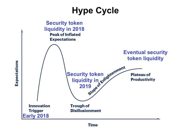 /can-security-tokens-fulfill-their-promise-of-liquidity-938022e53133 feature image