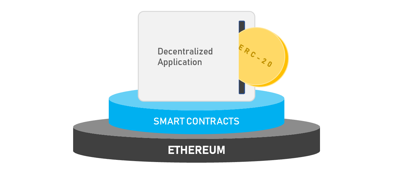 Ethereum's ERC-20 Tokens Explained, Simply | Hacker Noon