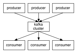 Thorough Introduction to Apache Kafka™ - By