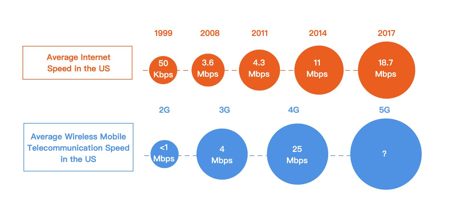 blockchain and the internet path evolution