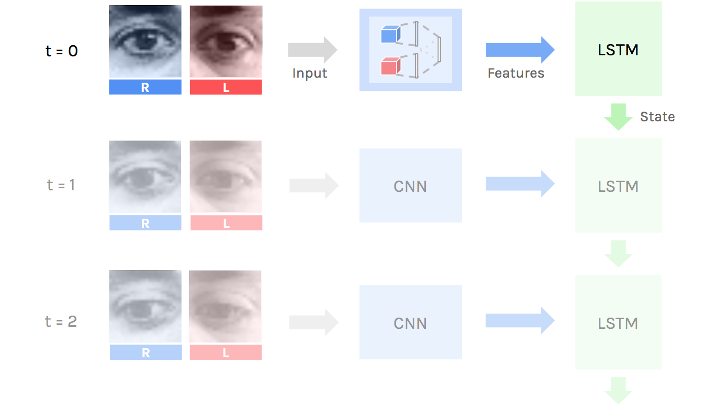 Use your eyes and Deep Learning to command your computer — A I