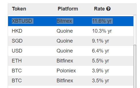 where to loan crypto bitmex