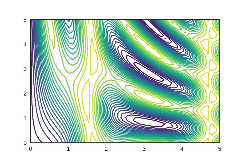 /how-to-interpret-a-contour-plot-a617d45f91ba feature image