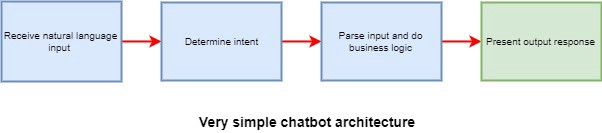 I built a chatbot in 2 hours and this is what I learned - By