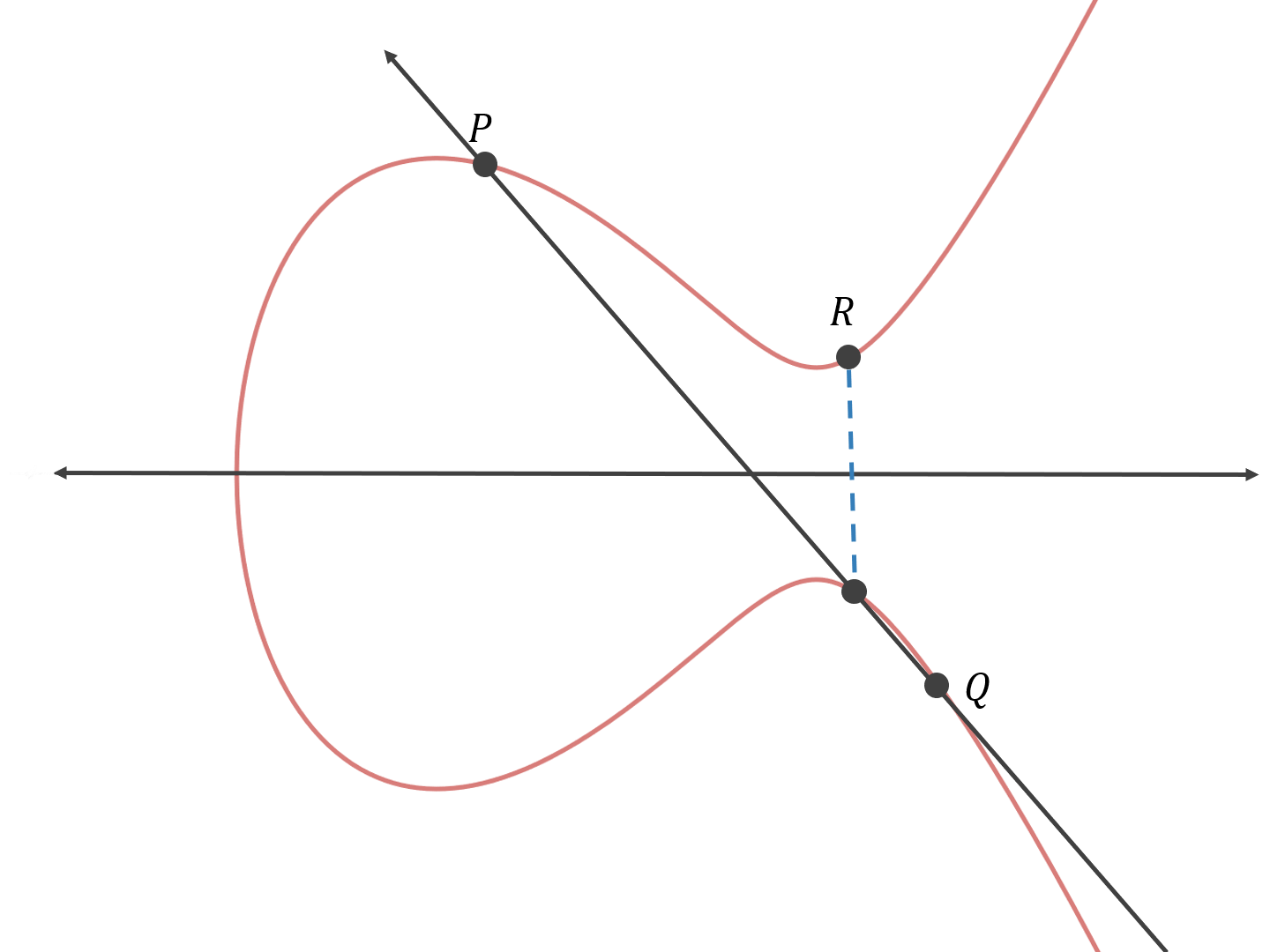 What is the math behind elliptic curve cryptography? - By