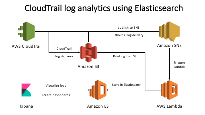Serverless App: AWS CloudTrail Log Analytics using Amazon