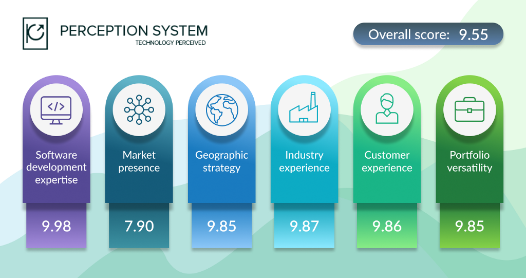 Top Custom Software Development Companies - By Explority