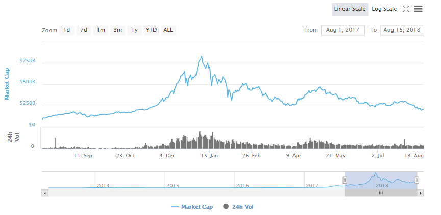 Why is the Cryptocurrency Market Crashing? Another Long Term