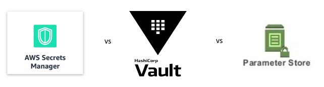 AWS Secrets Manager vs  Hashicorp Vault vs  AWS Parameter