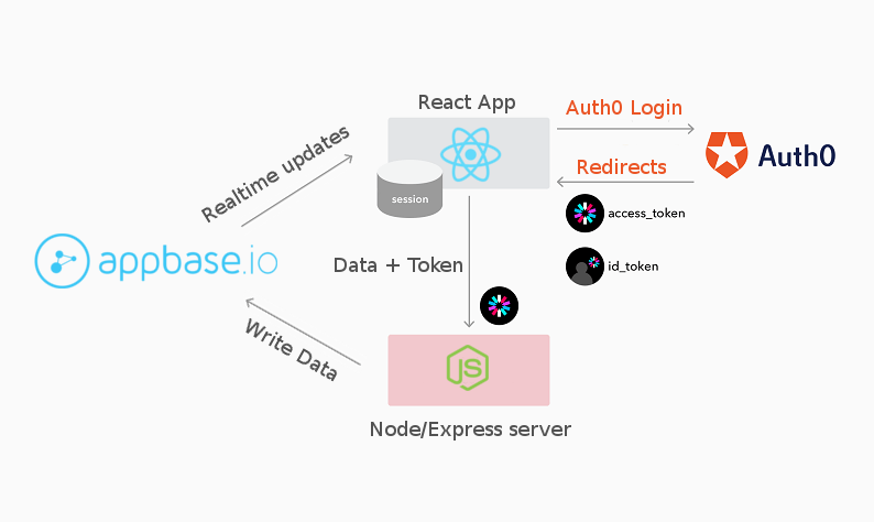 Securing a React Native App with Server-side Authentication - By