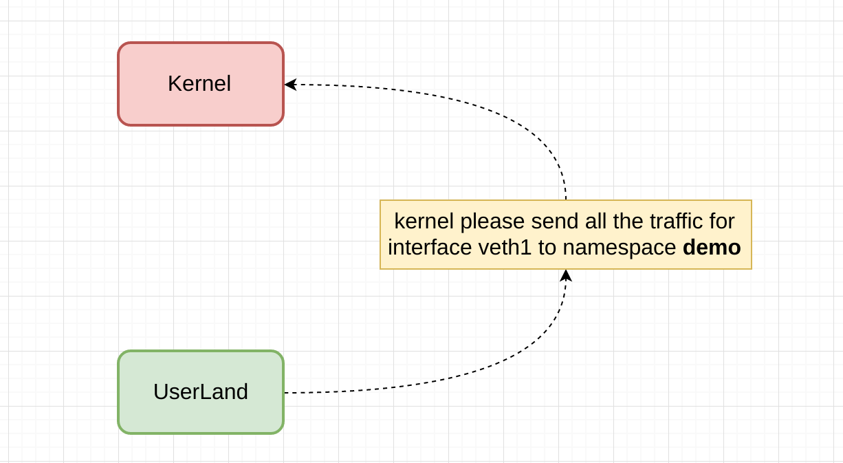 Routing to namespaces - By