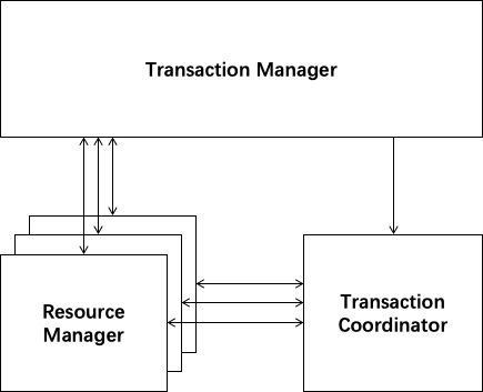 Fescar: A Distributed Transaction Solution Open Sourced by