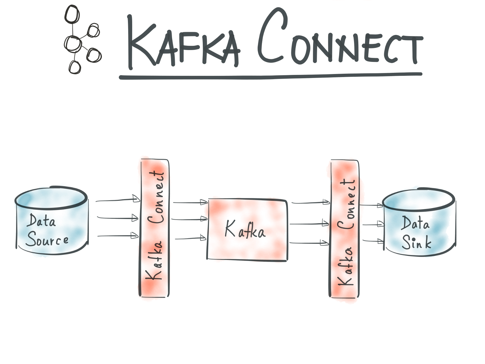 Writing Your Own Sink Connector for Your Kafka Stack - By