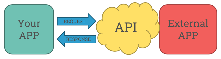 RESTful API with Node js for noobs - By