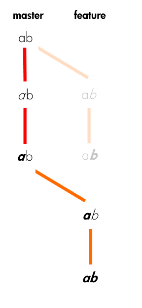 Git Merge vs  Rebase: What's the Diff? - By