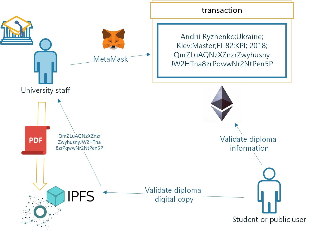 /develop-blockchain-trusted-diploma-verification-system-in-15-minutes-step-by-step-instruction-fdcf37a244ab feature image
