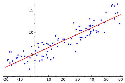 Linear Regression in 2 Minutes (using PyTorch) - By Sanyam Bhutani